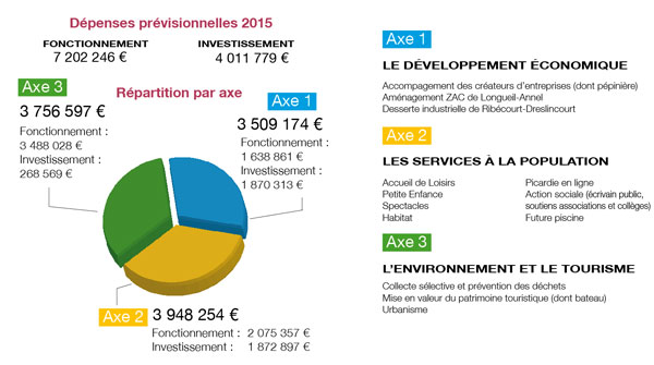 Repartition du budget 2015 de la CC2V