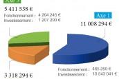 Un budget en légère baisse pour l'année 2013